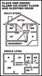 Image Showing Recommended Locations for Smoke Alarms in a Home